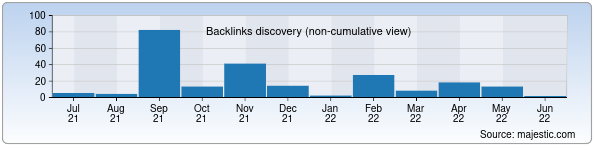 Referring Domains Discovery Chart from Majestic SEO for khivamuseum.uz