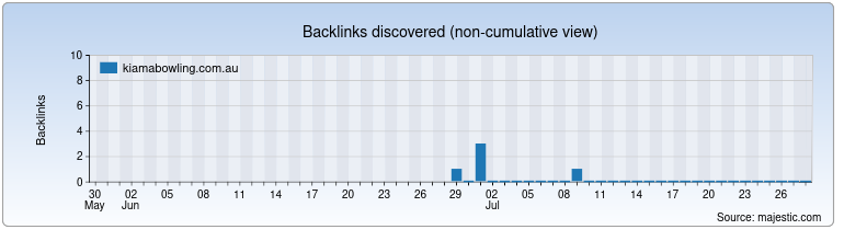 kiamabowling.com.au Backlink History Chart