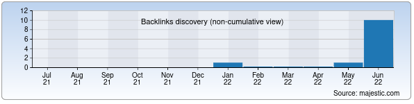 Referring Domains Discovery Chart from Majestic SEO for kinghold.uz