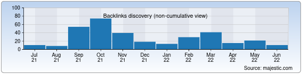 Referring Domains Discovery Chart from Majestic SEO for kino.uz