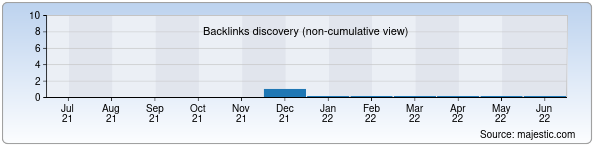 Referring Domains Discovery Chart from Majestic SEO for kinobar.uz