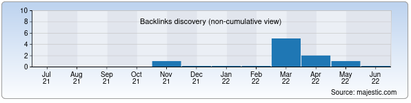 Referring Domains Discovery Chart from Majestic SEO for kinobox.uz