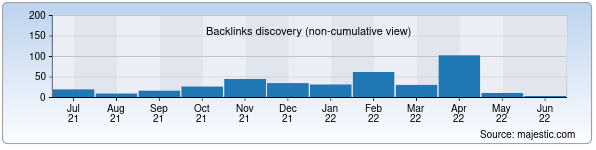 Referring Domains Discovery Chart from Majestic SEO for kinogo.uz
