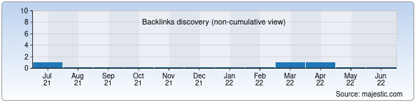 Referring Domains Discovery Chart from Majestic SEO for kinolife.uz