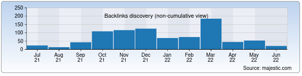 Referring Domains Discovery Chart from Majestic SEO for kinoman.uz
