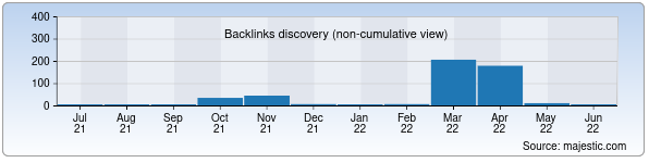Referring Domains Discovery Chart from Majestic SEO for kinomega.uz