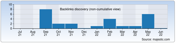 Referring Domains Discovery Chart from Majestic SEO for kinopanorama.uz