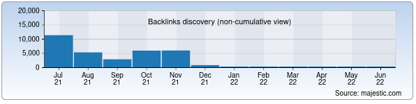 Referring Domains Discovery Chart from Majestic SEO for kinopokaz.uz