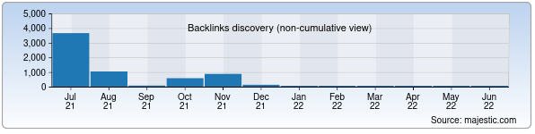 Referring Domains Discovery Chart from Majestic SEO for kinopro.uz