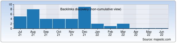 Referring Domains Discovery Chart from Majestic SEO for kinoprom.uz
