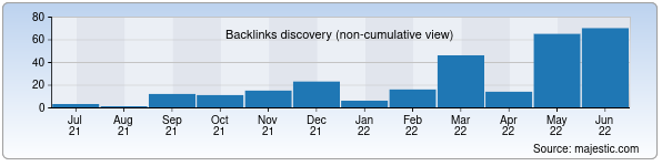 Referring Domains Discovery Chart from Majestic SEO for kinotop.uz