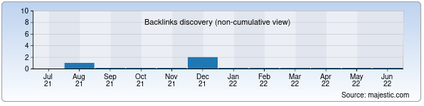 Referring Domains Discovery Chart from Majestic SEO for kinotv.uz