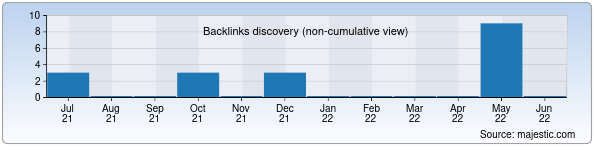 Referring Domains Discovery Chart from Majestic SEO for kipor.uz