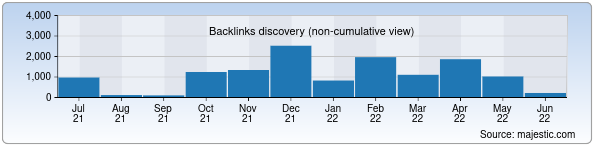 Referring Domains Discovery Chart from Majestic SEO for kirpich.uz