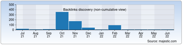 Referring Domains Discovery Chart from Majestic SEO for kitobdunyosi.uz