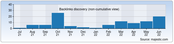 Referring Domains Discovery Chart from Majestic SEO for kkedu.uz
