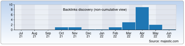 Referring Domains Discovery Chart from Majestic SEO for kkrmoi.uz