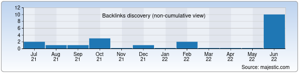 Referring Domains Discovery Chart from Majestic SEO for klass.uz