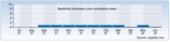 Referring Domains Discovery Chart from Majestic SEO for klasstur.uz