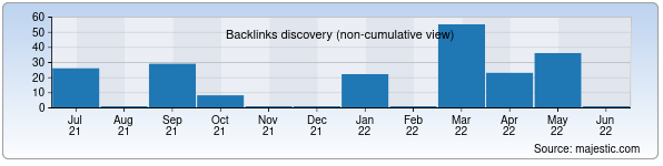 Referring Domains Discovery Chart from Majestic SEO for kmplast.gl.uz