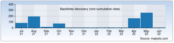 Referring Domains Discovery Chart from Majestic SEO for kmz.uz