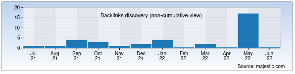Referring Domains Discovery Chart from Majestic SEO for kniga.uz