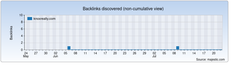 knoxrealty.com Backlink History Chart