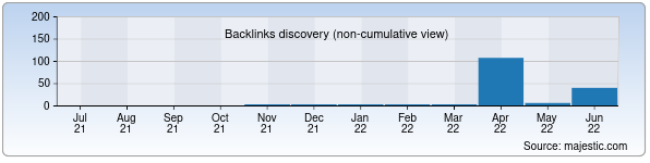 Referring Domains Discovery Chart from Majestic SEO for kodeks.uz