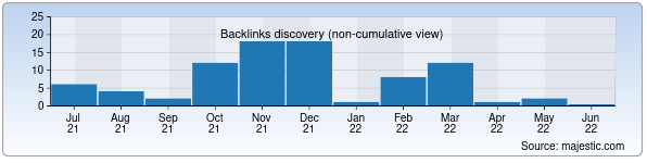 Referring Domains Discovery Chart from Majestic SEO for kokand.uz
