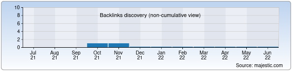 Referring Domains Discovery Chart from Majestic SEO for komil.uz