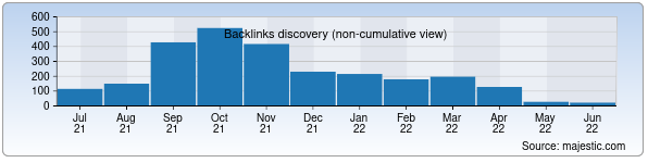 Referring Domains Discovery Chart from Majestic SEO for kommersant.uz