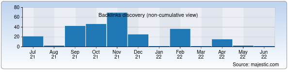 Referring Domains Discovery Chart from Majestic SEO for kompas.uz