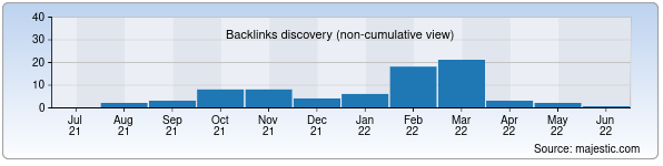 Referring Domains Discovery Chart from Majestic SEO for konditer-ka.uz