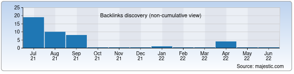 Referring Domains Discovery Chart from Majestic SEO for konimex.uz