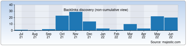Referring Domains Discovery Chart from Majestic SEO for konkurs.uz