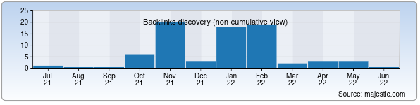 Referring Domains Discovery Chart from Majestic SEO for korchalon.uz