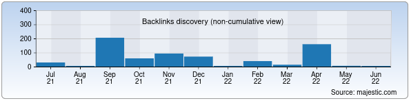 Referring Domains Discovery Chart from Majestic SEO for korden.uz