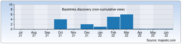 Referring Domains Discovery Chart from Majestic SEO for korifey-audit.uz