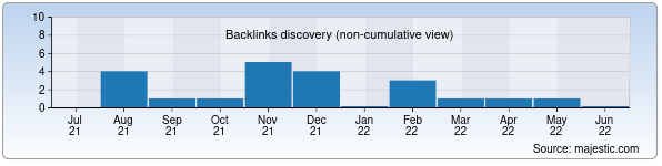 Referring Domains Discovery Chart from Majestic SEO for korun.uz