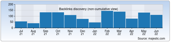 Referring Domains Discovery Chart from Majestic SEO for korzinka.uz