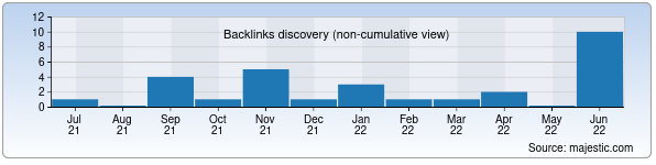 Referring Domains Discovery Chart from Majestic SEO for kosonsoy.uz
