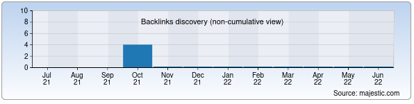 Referring Domains Discovery Chart from Majestic SEO for kovkapro.uz
