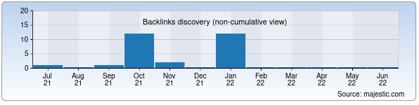 Referring Domains Discovery Chart from Majestic SEO for koztex.uz