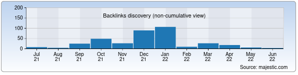 Referring Domains Discovery Chart from Majestic SEO for kpk.uz