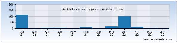 Referring Domains Discovery Chart from Majestic SEO for kplus.uz