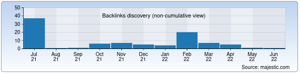 Referring Domains Discovery Chart from Majestic SEO for krantas.uz