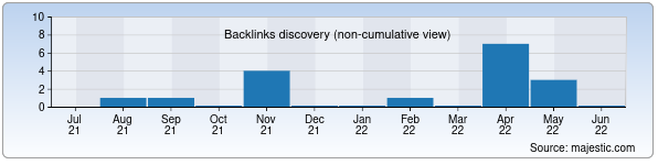Referring Domains Discovery Chart from Majestic SEO for krohne.uz