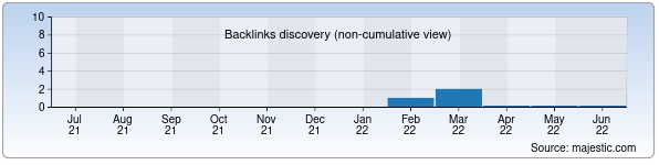 Referring Domains Discovery Chart from Majestic SEO for krs.uz