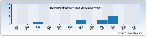 Referring Domains Discovery Chart from Majestic SEO for ksc.uz