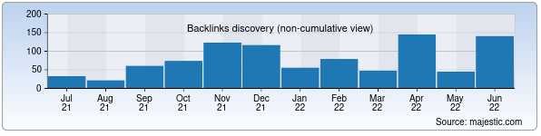 Referring Domains Discovery Chart from Majestic SEO for ksu.uz